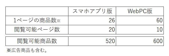 閲覧数の表