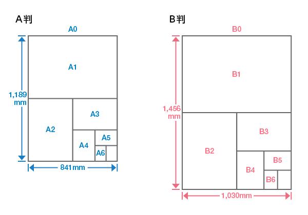 A判・B判の説明図